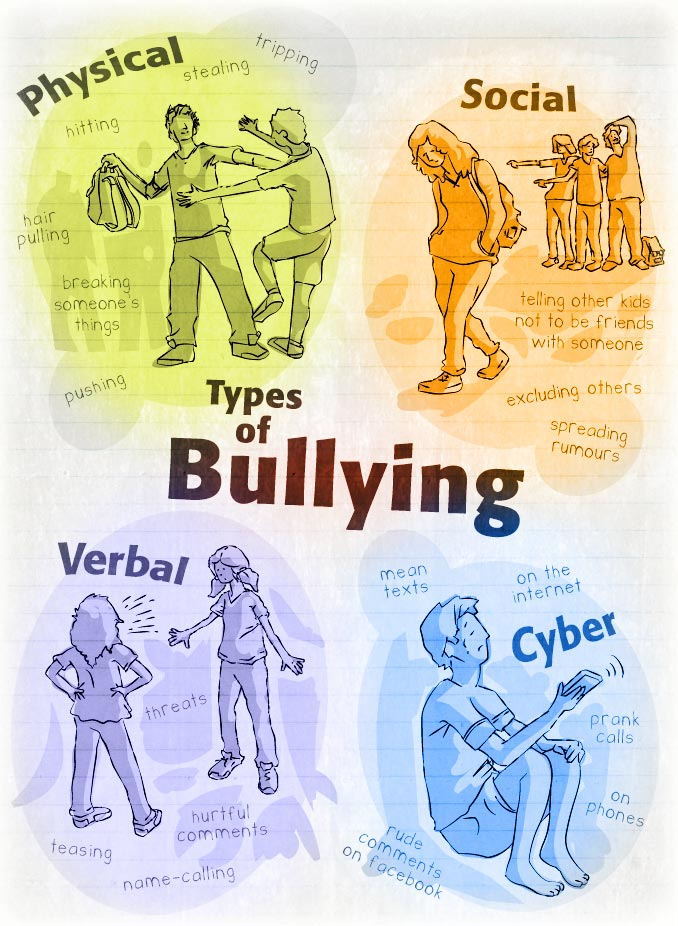 bullying intimidation and harassment dangerous consequences As persistent offensive, intimidating, humiliating behaviour  of behaviour as both  bullying and harassment are linked to an  the survey showed that the impact  on the health of staff was  danger of violence from other employees (harvest.